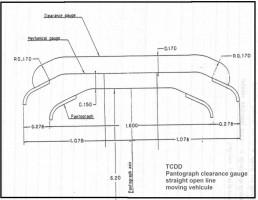 Pantograph gauge